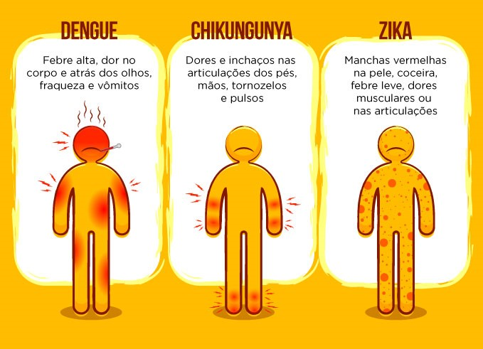 Sintomas da dengue, zika e chikungunya.
