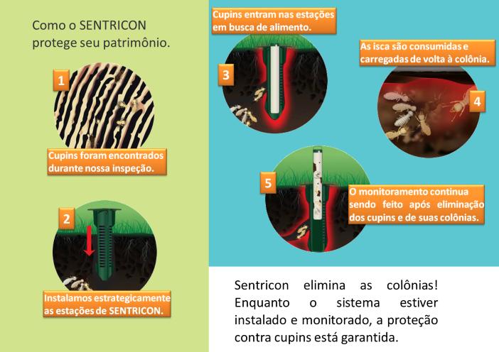 Funcionamento do Sentricon